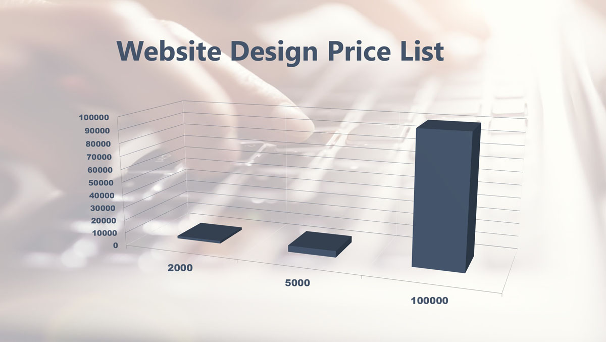 Website Design Price List