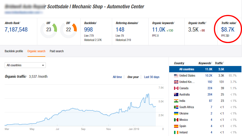 Auto-Repair-SEO-Case-Study