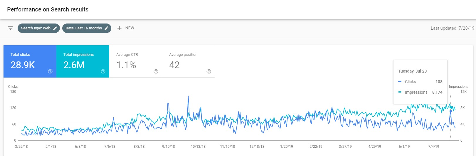 Roofer-SEO-Increases-In-Google-Search-Console
