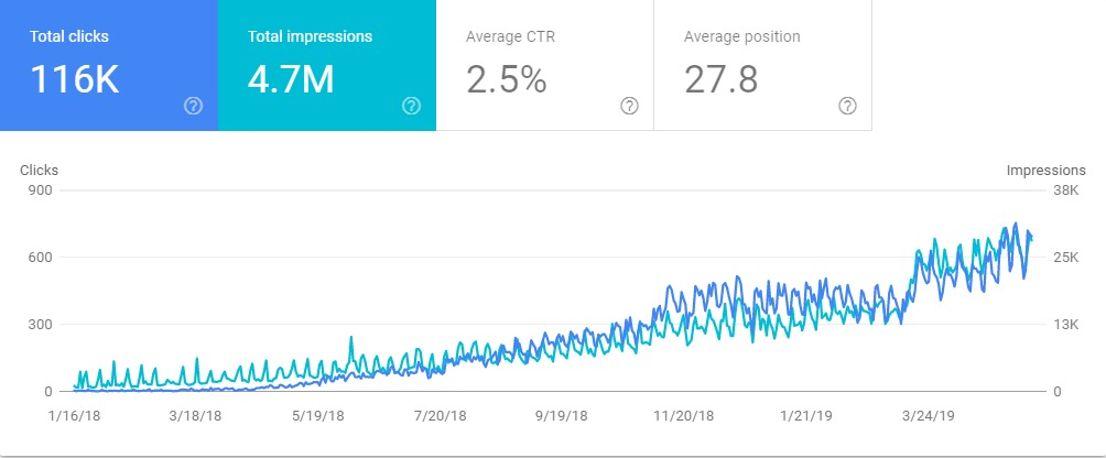 SEO-Increases-In-Google-Search-Console