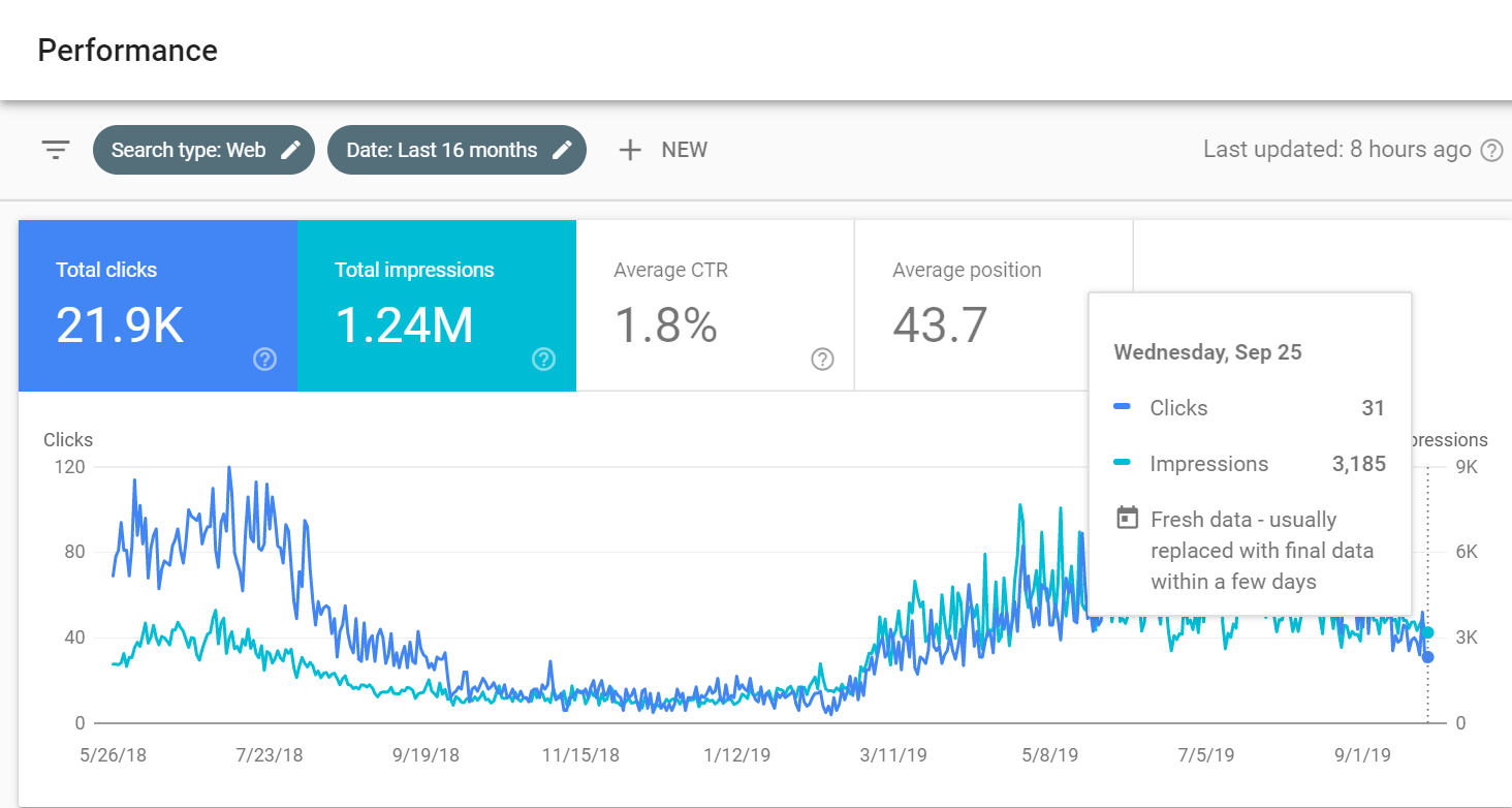 Solar Company Increase in SEO Traffic
